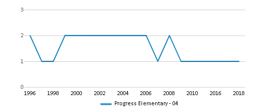This chart display the total teachers of Progress Elementary - 04 by year, with the latest 2017-18 school year data.