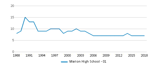 This chart display the total teachers of Marion High School - 01 by year, with the latest 2017-18 school year data.