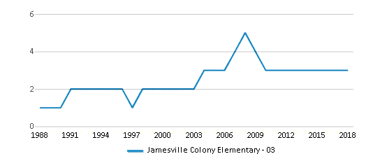This chart display the total teachers of Jamesville Colony Elementary - 03 by year, with the latest 2017-18 school year data.