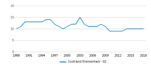 This chart display the total teachers of Scotland Elementary - 02 by year, with the latest 2017-18 school year data.