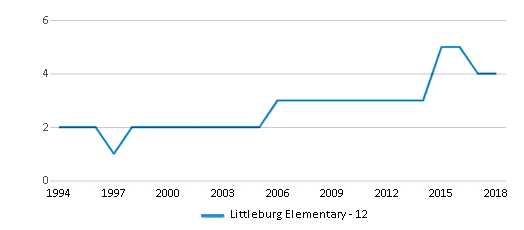 This chart display the total teachers of Littleburg Elementary - 12 by year, with the latest 2017-18 school year data.