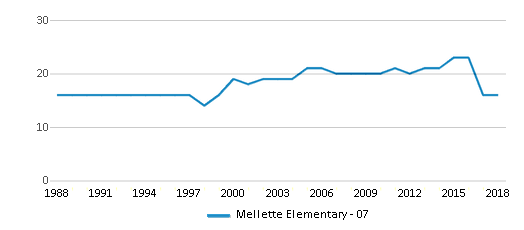This chart display the total teachers of Mellette Elementary - 07 by year, with the latest 2017-18 school year data.