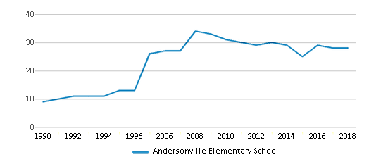 This chart display the total teachers of Andersonville Elementary School by year, with the latest 2017-18 school year data.