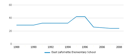 This chart display the total teachers of East Lafollette Elementary School by year, with the latest 2007-08 school year data.