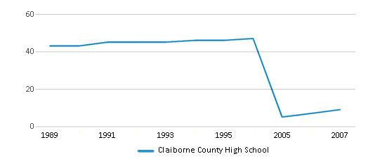 This chart display the total teachers of Claiborne County High School by year, with the latest 2006-07 school year data.