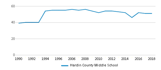 This chart display the total teachers of Hardin County Middle School by year, with the latest 2017-18 school year data.