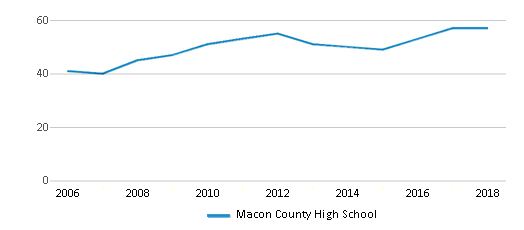 This chart display the total teachers of Macon County High School by year, with the latest 2017-18 school year data.