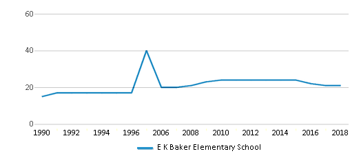 This chart display the total teachers of E K Baker Elementary School by year, with the latest 2017-18 school year data.
