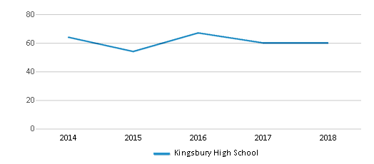 This chart display the total teachers of Kingsbury High School by year, with the latest 2017-18 school year data.