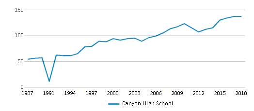 This chart display the total teachers of Canyon High School by year, with the latest 2017-18 school year data.