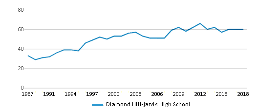 This chart display the total teachers of Diamond Hill-jarvis High School by year, with the latest 2017-18 school year data.