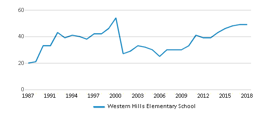 This chart display the total teachers of Western Hills Elementary School by year, with the latest 2017-18 school year data.