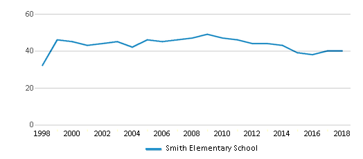This chart display the total teachers of Smith Elementary School by year, with the latest 2017-18 school year data.