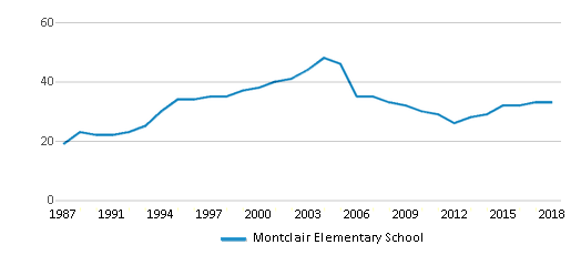 This chart display the total teachers of Montclair Elementary School by year, with the latest 2017-18 school year data.