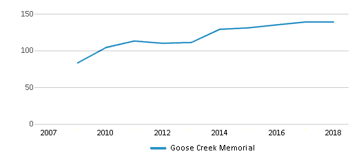 This chart display the total teachers of Goose Creek Memorial by year, with the latest 2017-18 school year data.