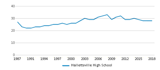 This chart display the total teachers of Hallettsville High School by year, with the latest 2017-18 school year data.