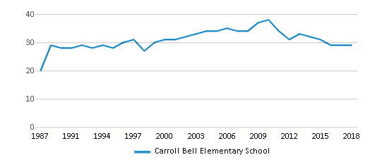 This chart display the total teachers of Carroll Bell Elementary School by year, with the latest 2017-18 school year data.