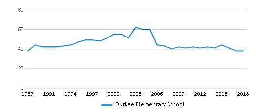 This chart display the total teachers of Durkee Elementary School by year, with the latest 2017-18 school year data.