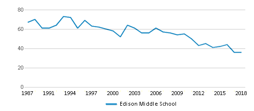 This chart display the total teachers of Edison Middle School by year, with the latest 2017-18 school year data.