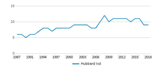 This chart display the total teachers of Hubbard Isd by year, with the latest 2017-18 school year data.