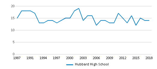 This chart display the total teachers of Hubbard High School by year, with the latest 2017-18 school year data.