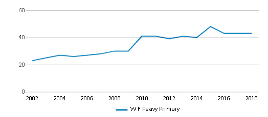 This chart display the total teachers of W F Peavy Primary by year, with the latest 2017-18 school year data.