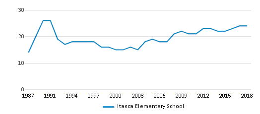 This chart display the total teachers of Itasca Elementary School by year, with the latest 2017-18 school year data.