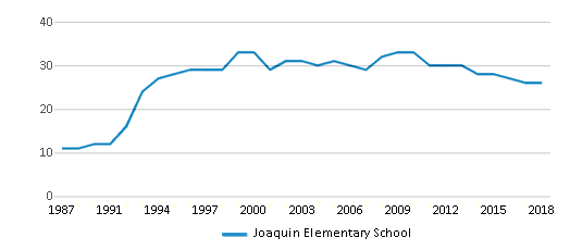 This chart display the total teachers of Joaquin Elementary School by year, with the latest 2017-18 school year data.