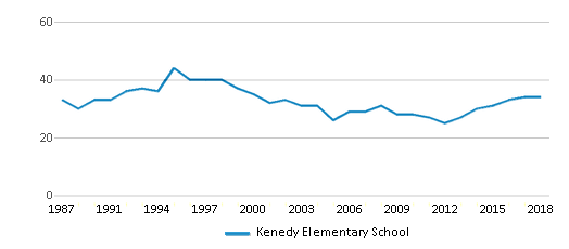 This chart display the total teachers of Kenedy Elementary School by year, with the latest 2017-18 school year data.