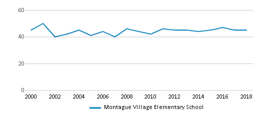 This chart display the total teachers of Montague Village Elementary School by year, with the latest 2017-18 school year data.