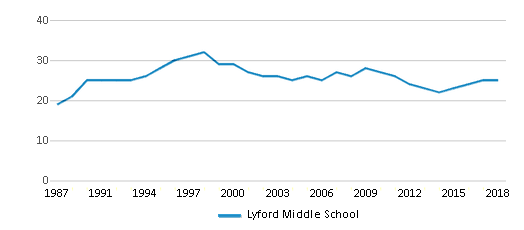 This chart display the total teachers of Lyford Middle School by year, with the latest 2017-18 school year data.