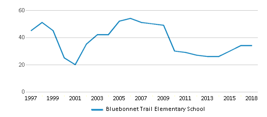 This chart display the total teachers of Bluebonnet Trail Elementary School by year, with the latest 2017-18 school year data.