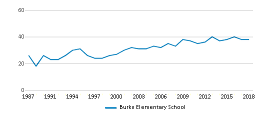 This chart display the total teachers of Burks Elementary School by year, with the latest 2017-18 school year data.