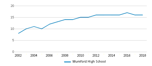 This chart display the total teachers of Mumford High School by year, with the latest 2017-18 school year data.