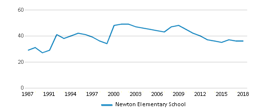 This chart display the total teachers of Newton Elementary School by year, with the latest 2017-18 school year data.