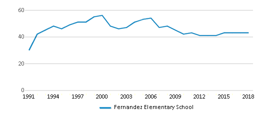 This chart display the total teachers of Fernandez Elementary School by year, with the latest 2017-18 school year data.