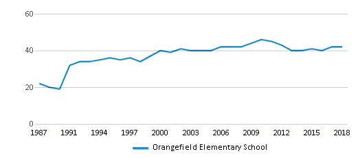 This chart display the total teachers of Orangefield Elementary School by year, with the latest 2017-18 school year data.