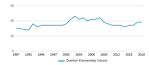 This chart display the total teachers of Overton Elementary School by year, with the latest 2017-18 school year data.