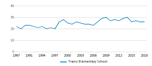 This chart display the total teachers of Travis Elementary School by year, with the latest 2017-18 school year data.