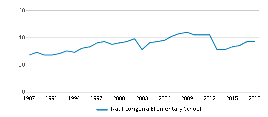 This chart display the total teachers of Raul Longoria Elementary School by year, with the latest 2017-18 school year data.