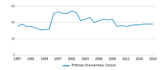 This chart display the total teachers of Pittman Elementary School by year, with the latest 2017-18 school year data.