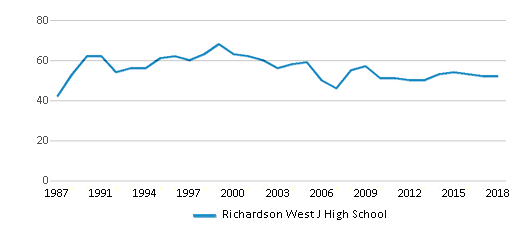 This chart display the total teachers of Richardson West J High School by year, with the latest 2017-18 school year data.