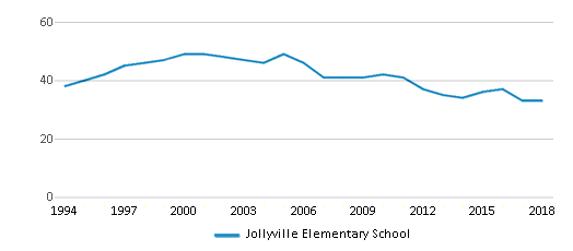 This chart display the total teachers of Jollyville Elementary School by year, with the latest 2017-18 school year data.