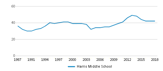 This chart display the total teachers of Harris Middle School by year, with the latest 2017-18 school year data.