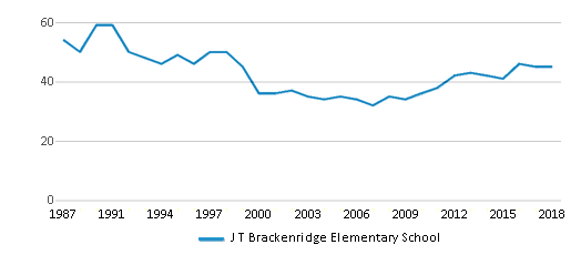 This chart display the total teachers of J T Brackenridge Elementary School by year, with the latest 2017-18 school year data.