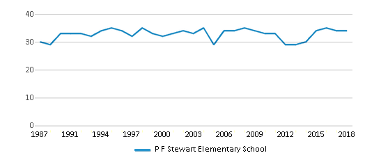 This chart display the total teachers of P F Stewart Elementary School by year, with the latest 2017-18 school year data.