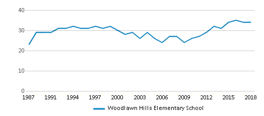 This chart display the total teachers of Woodlawn Hills Elementary School by year, with the latest 2017-18 school year data.