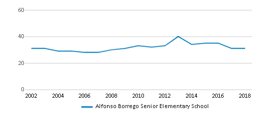 This chart display the total teachers of Alfonso Borrego Senior Elementary School by year, with the latest 2017-18 school year data.