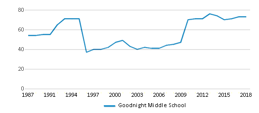 This chart display the total teachers of Goodnight Middle School by year, with the latest 2017-18 school year data.