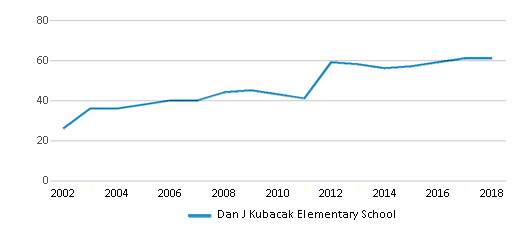 This chart display the total teachers of Dan J Kubacak Elementary School by year, with the latest 2017-18 school year data.